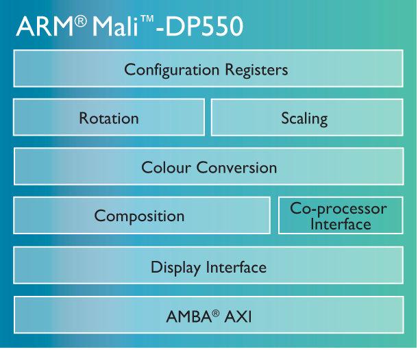 Mali-DP550