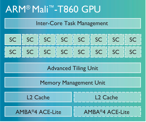 Mali-T860_GPU_Block_Diagram