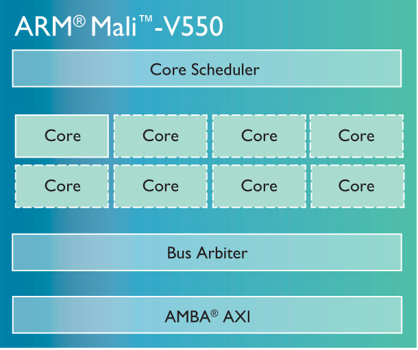 Mali-V550_VPU