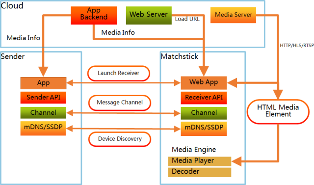 MatchStick/Sender/Cloud Software and Network Block Diagram