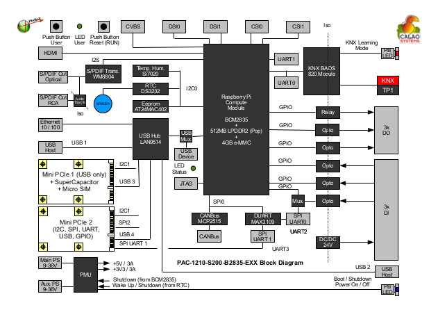 PInBALL SBC Block Diagram (Click to Enlarge)