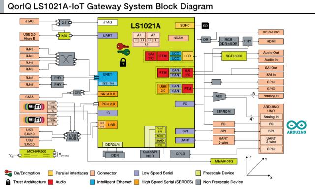 IoT Gateway Block Diagram