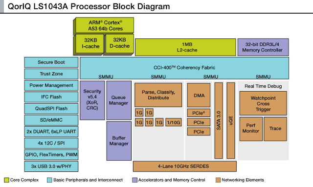 QorIQ_LS1043A_Block_Diagram