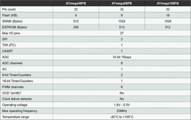 ATmega48PB_ATmega88PB_ATmega168PB_Comparison