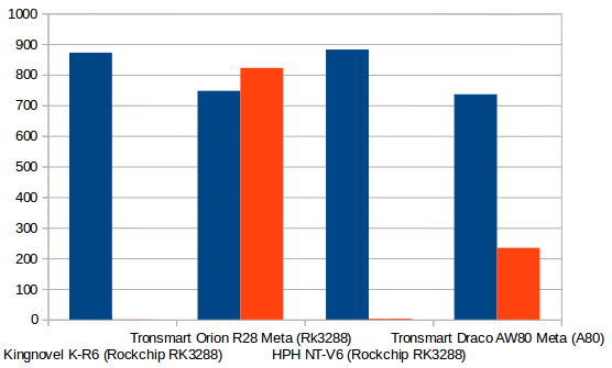 Draco_AW80_Gigabit_Ethernet_Performance