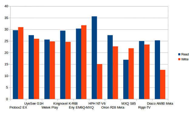 Draco_AW80_USB_NTFS_Performance