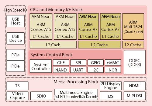 Fujitsu MB86S70 Block Diagram