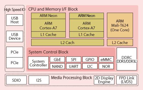 Fujitsu MB86S73 Block Diagram