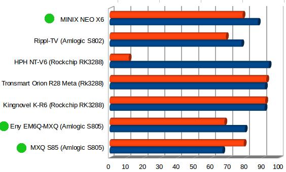 MINIX_NEO_X6_iPerf
