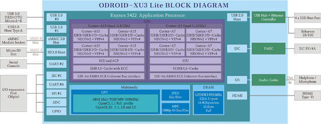 ODROID-XU3 Lite Block Diagranm (Click to Enlarge)