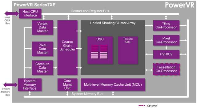 PowerVR Seris7XE Block Diagram