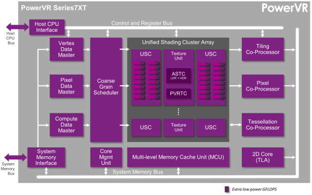 PowerVR_Series7XT_Block_Diagram