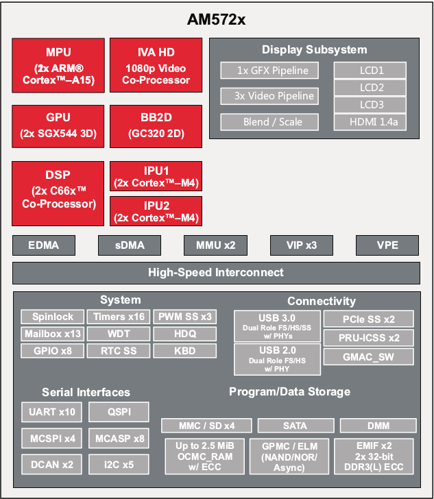 Texas Instruments Sitara AM572x Block Diagram