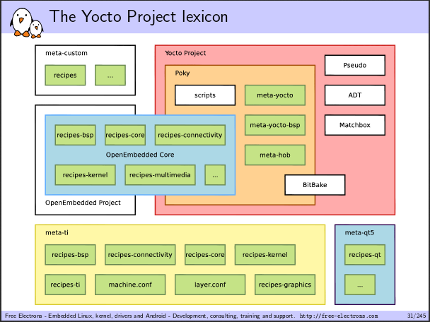 Yocto_Project_Training_Materials