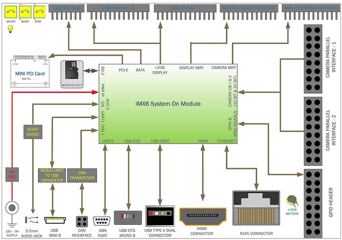 Ankaa Devkit Block Diagram