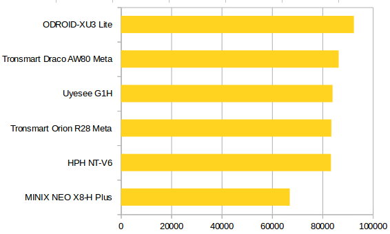 Best_TV_Box_Hybrid_Benchmark