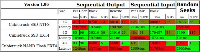 Cubietruck_SSD_NAND_Bonnie