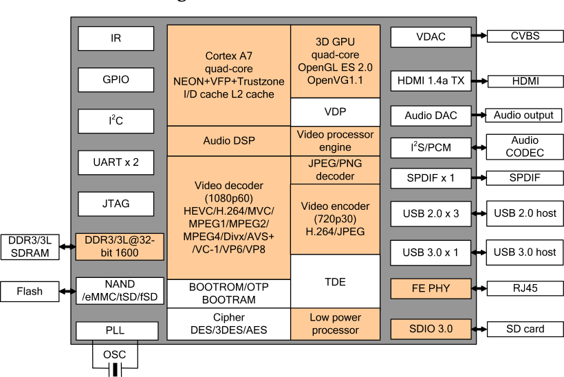 Hi3798M V100 Block Diagram (Click to Enlarge)
