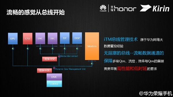 Huawei Introduces Kirin 620 Octa Core Cortex A53 Lte Soc