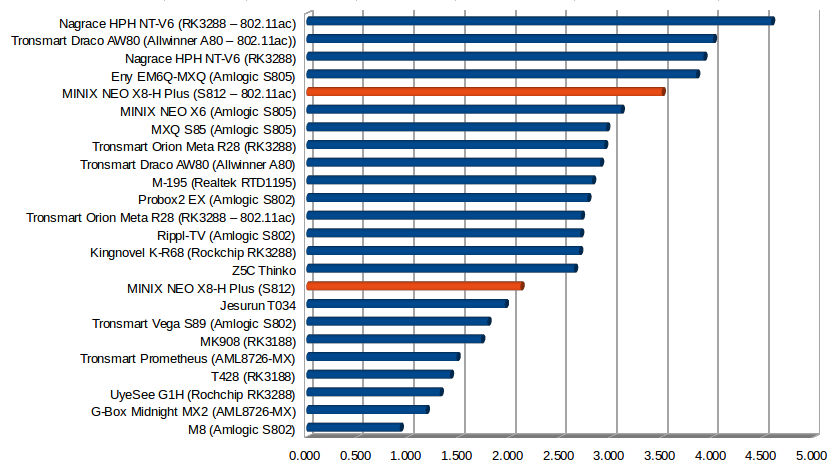 Throughput in MB/s (Click to Enlarge)