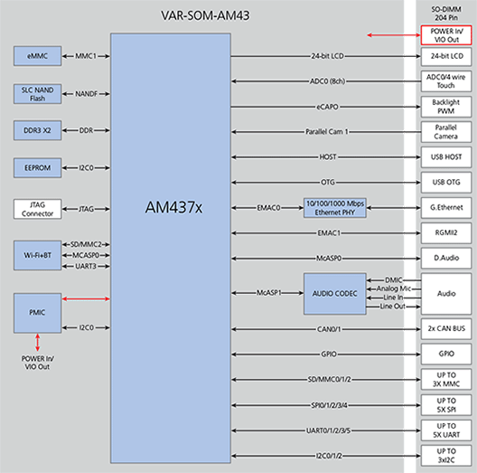 VAR-SOM-AM43 Block Diagram
