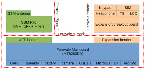 Fernvale Open Source Hardware IoT Board Based on Mediatek MT6260 SoC