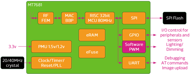 LinkIt_Connect_7681_Block_Diagram