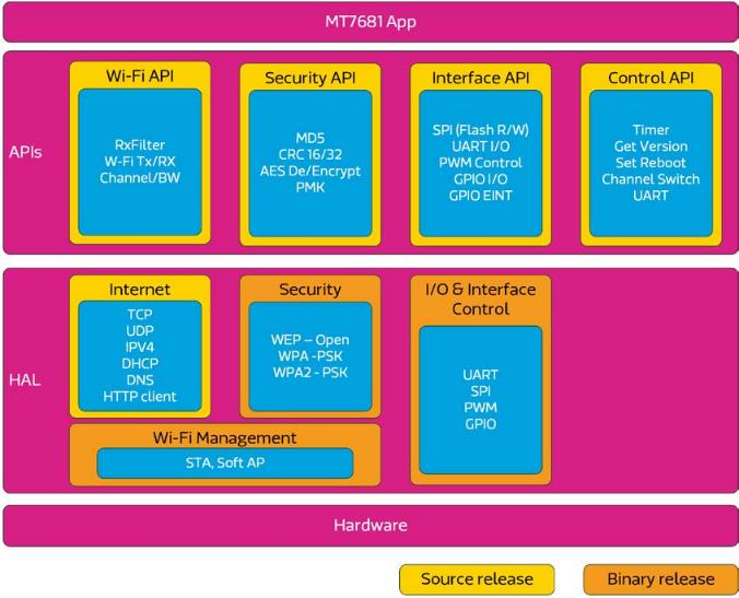 MT7681 Software Architecture