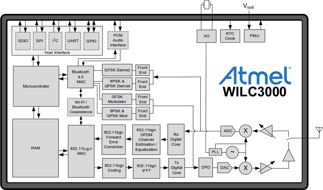 WILC3000 Block Diagram (Click to Enlarge)