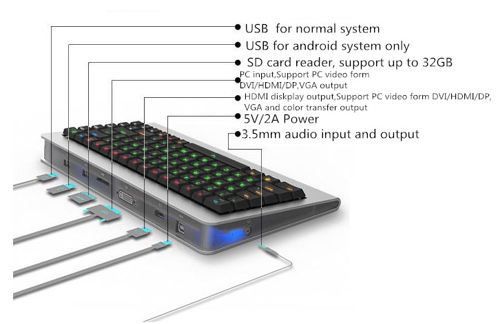 Android_Keyboard_Computer_Description