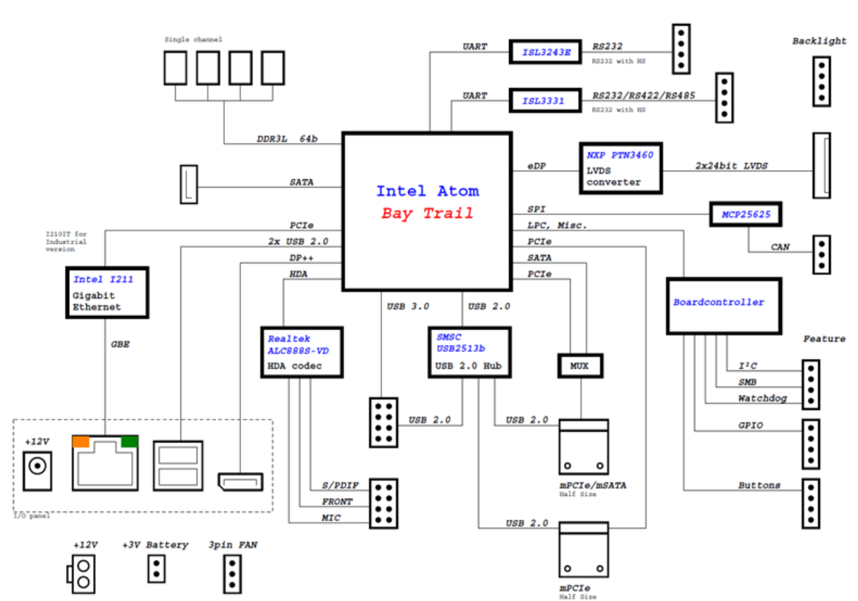 Data Modul Pico Itx Block Diagram on Dc Power Jack Connectors Diagram