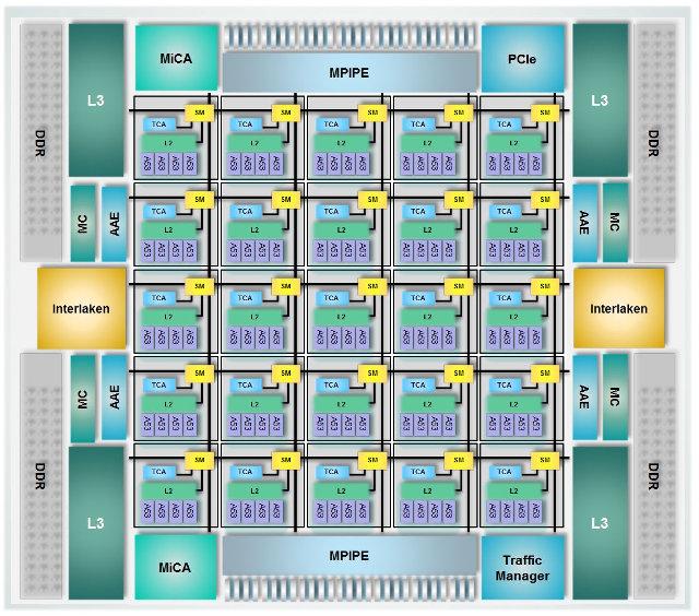 Tile-MX100 Block Diagram (Click to Enlarge)
