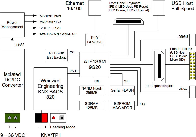 HABA-KNX-LITE Block Diagram (Click to Enlarge)
