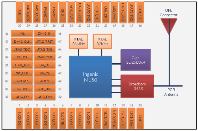 Halley Module Block Diagram and Pinout