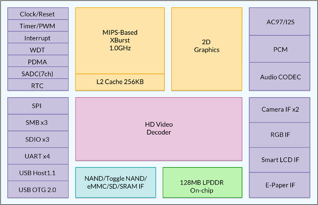 M150 Block Diagram