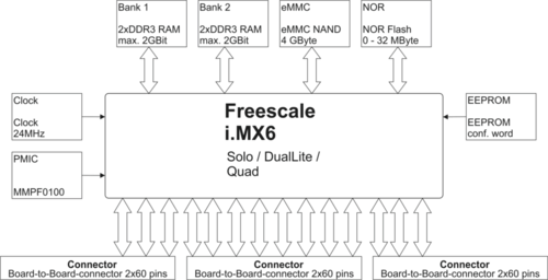 DENX M6R SoM Block Diagram