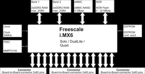 DENX M6R SoM Block Diagram
