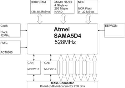 DENX MA5D4 Block Diagram