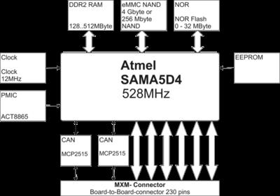 DENX MA5D4 Block Diagram