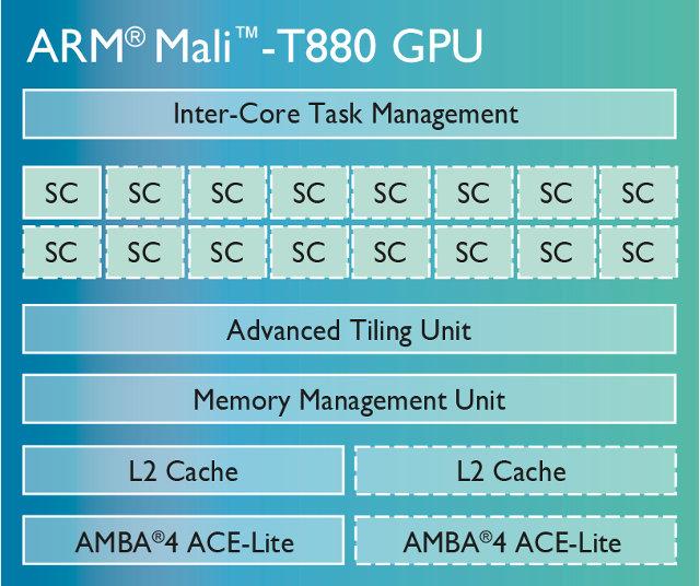 Mali-T880_GPU