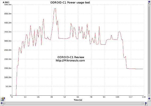 ODROID-C1_Power_Consumption