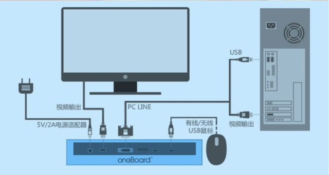 Oneboard_Pro+_Connection_Diagram