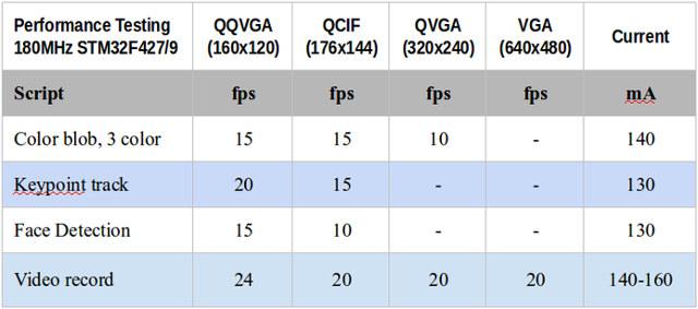 OpenMV_Capabilities