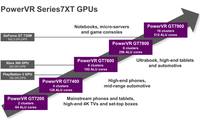 PowerVR_Series_7XT_GPU
