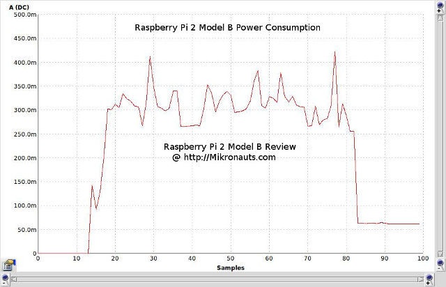 Raspberry pi power consumption