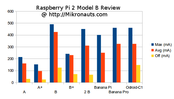 Raspberry_PI_ODroid_Banana_Power_Consumption
