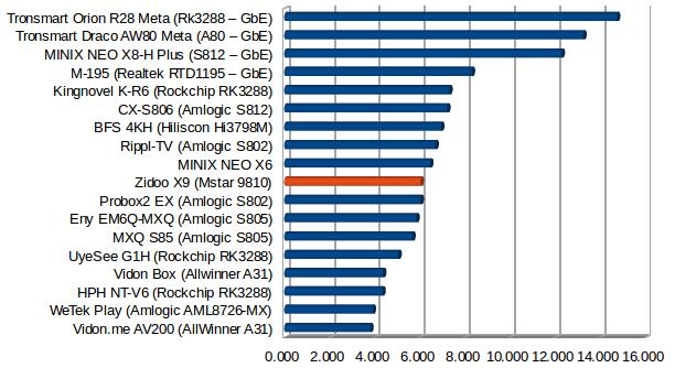Zidoo_X9_Ethernet_SAMBA_Performance