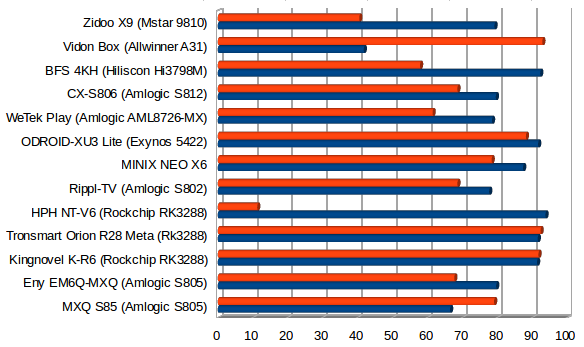 Zidoo_X9_Ethernet_iperf