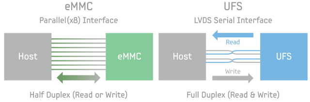 eMMC_vs_UFS