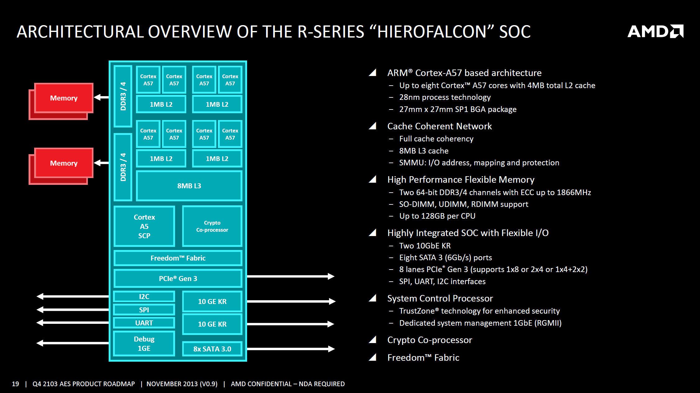 """AMD R-Series """"Hierofalcon"""" SoC Block Diagram (Click to Enlarge)"""